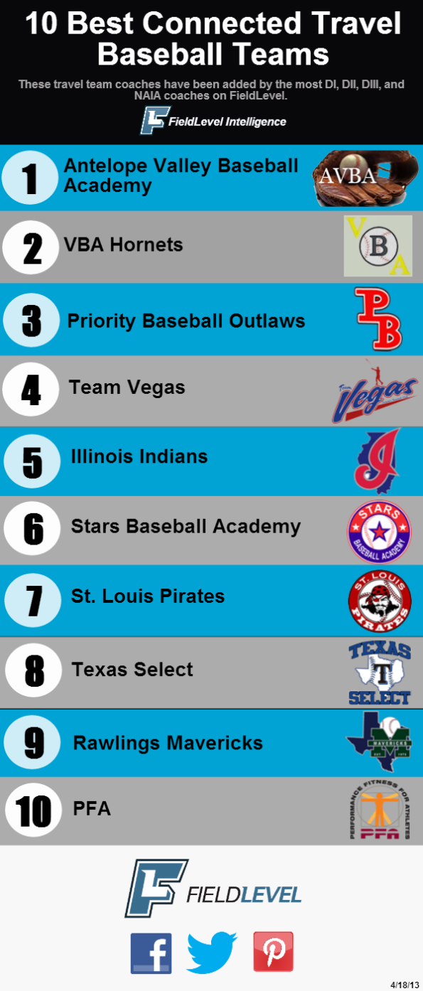 FieldLevel---Top-10-clubs---April