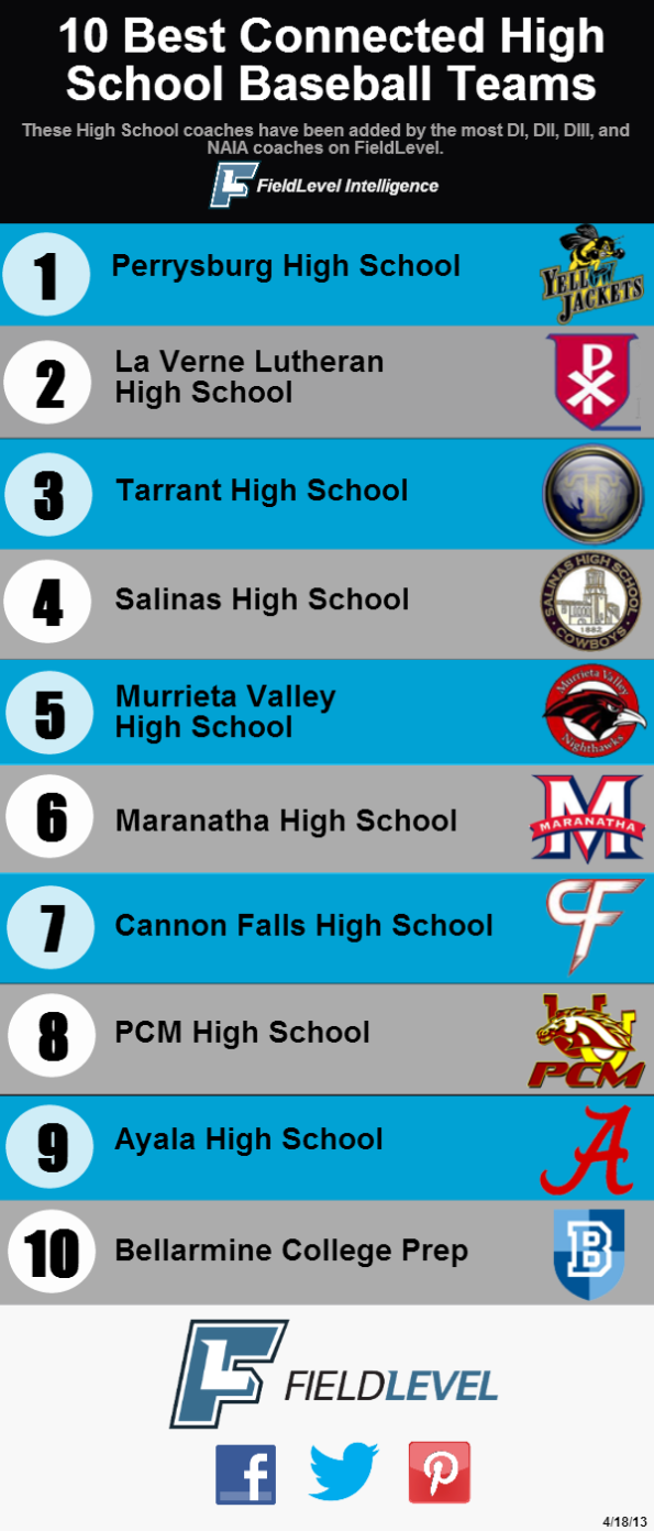 FieldLevel---Top-10-HS---April