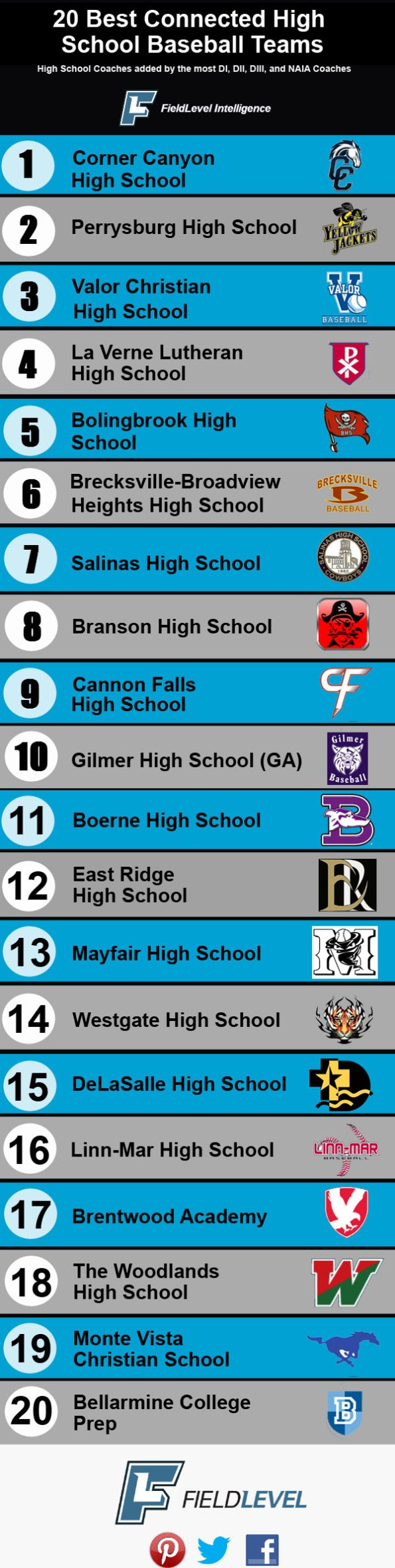 Top20 HighSchools- November