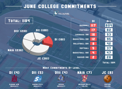 Breakdown of where high school and junior college student-athletes committed last month. For June 2016, Alabama A&M (NCAA DI), Sonoma State (NCAA D2), Aurora University (NCAA D3), Missouri Valley College (NAIA), and Ventura College (CCCAA) landed the most commitments by division/level.